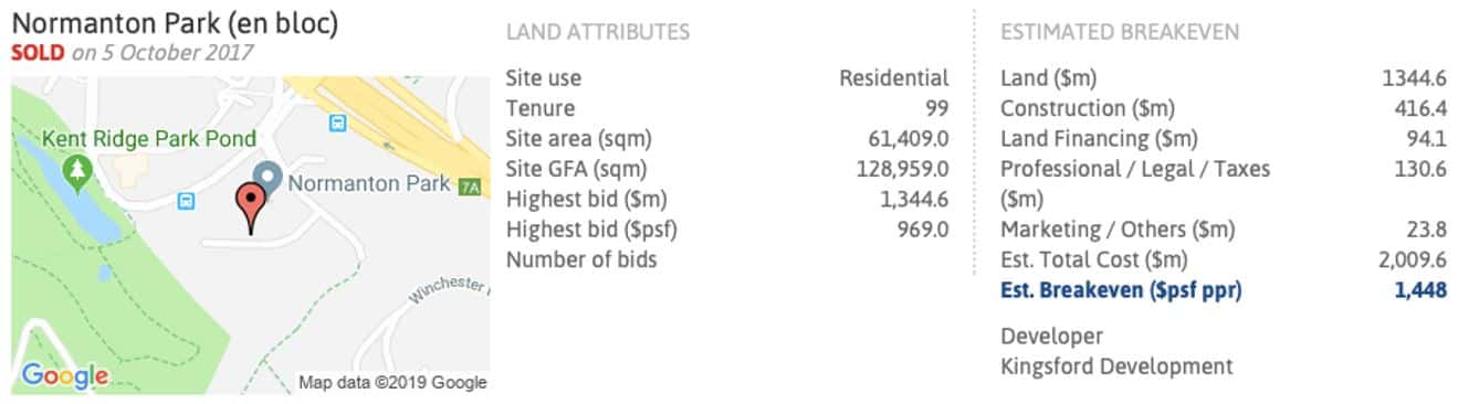 Normanton Park Pricing - Estimated Breakeven Price